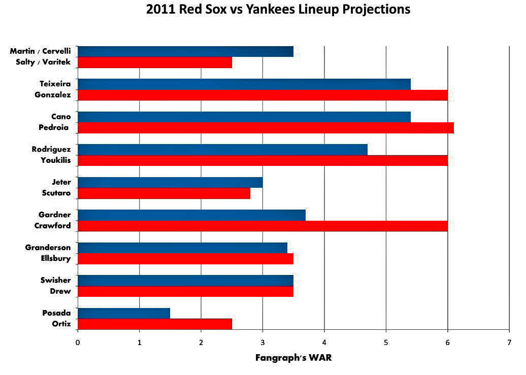 2011 Sox Yanks Lineup WAR_edited.jpg